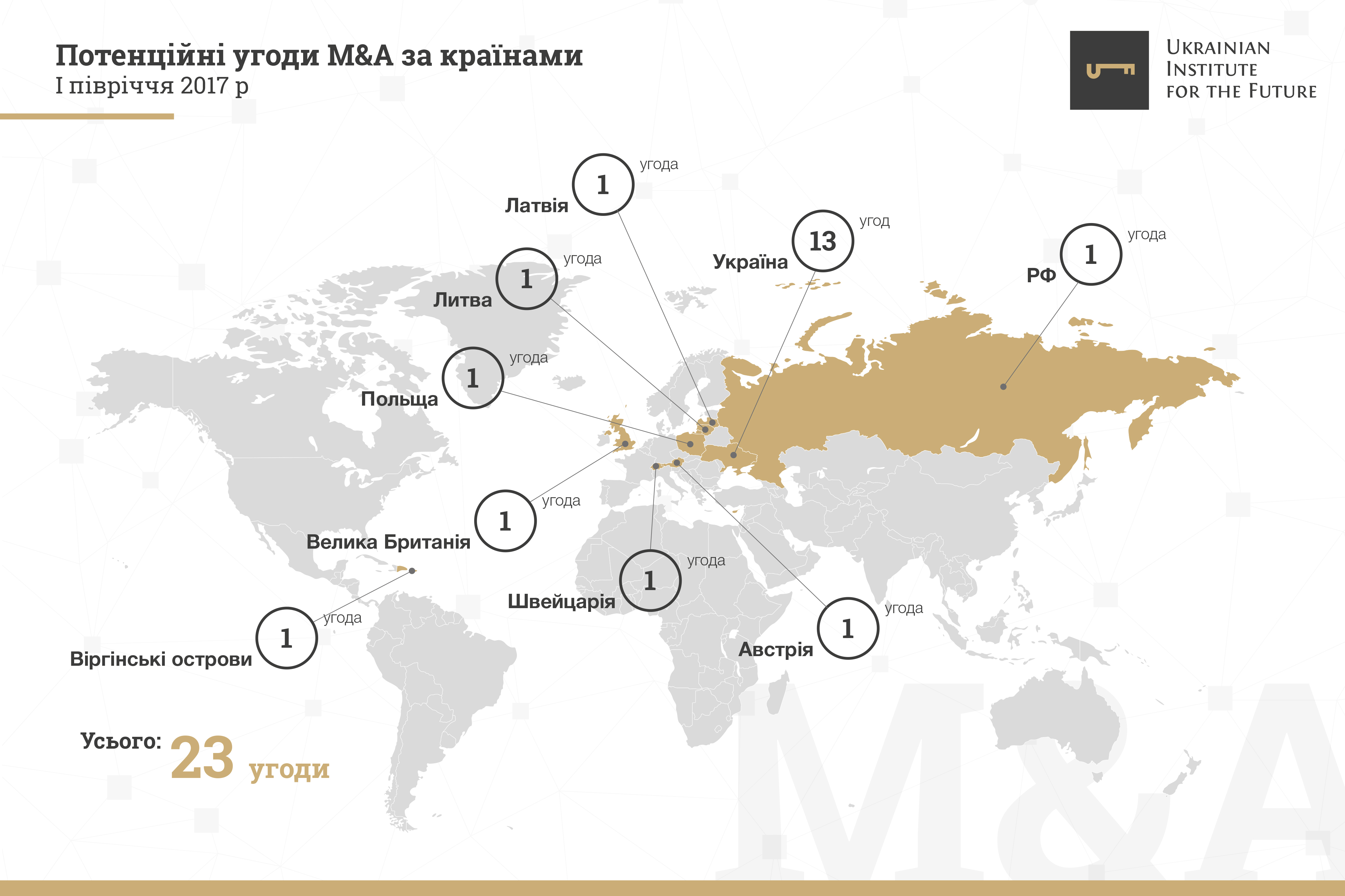 Український ринок M&A: підсумки першого півріччя 2017 року